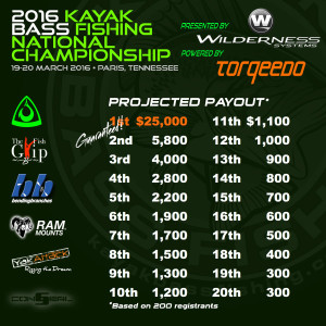 2016 Projected Payout Schedule